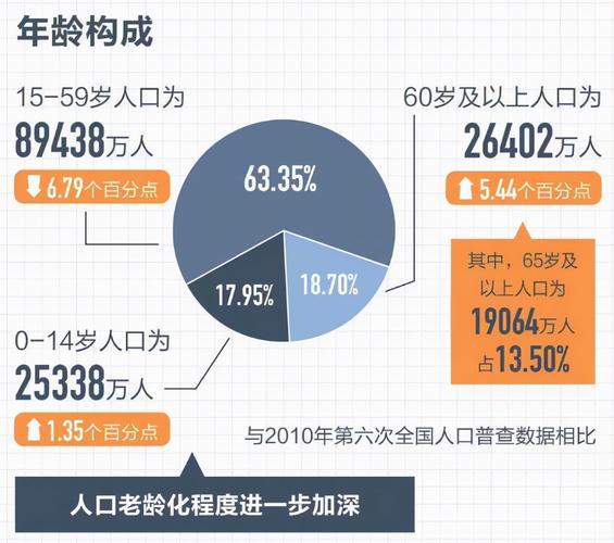 根据2020年开展的第七次人口普查,我国60岁及以上老年人已超过2.
