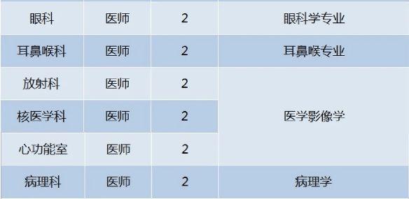 com(三)现场报名地点:葫芦岛市第二人民医院三楼行政办公中心人力资源