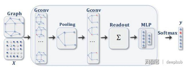 图卷积网络gcn的高层解释