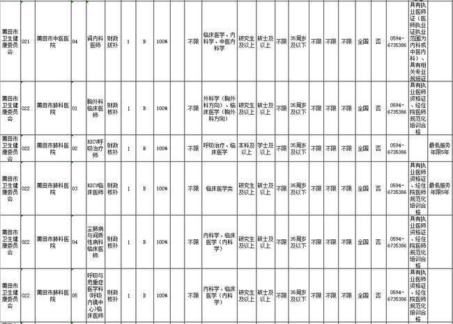 莆田市事业单位公开考试招聘525人附岗位表