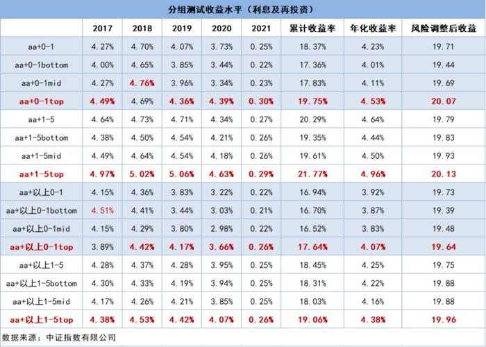 所产品及服务有关的商标均归属中证指数及/或上海证券交易所所有