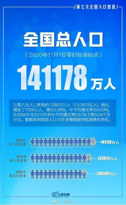 第七次人口普查结果公布这10年中国人口发生了什么惊人变化