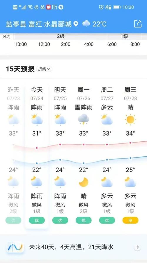 明天后天都还有雨根据天气预报显示盐亭气象局先后发布暴雨黄色预警
