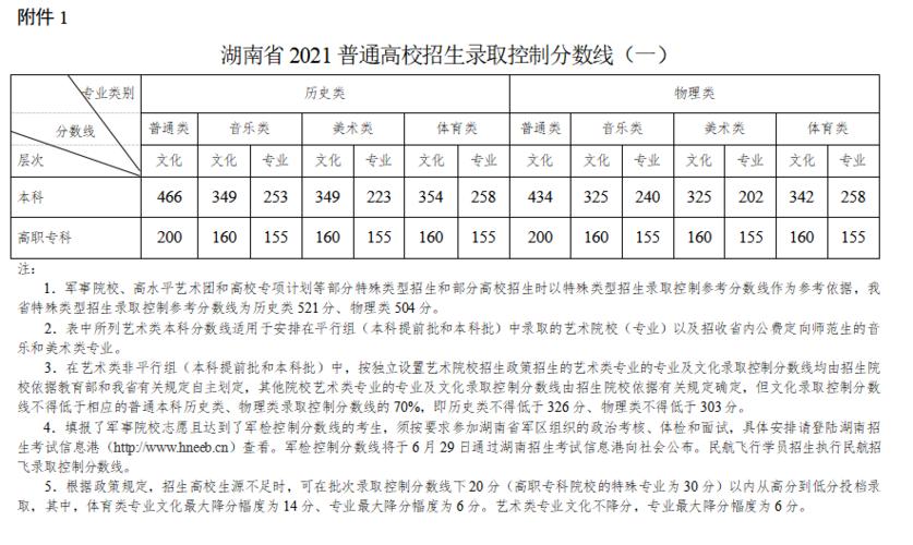 想要知道今年湖南的分数线是多少,以下就是小编整理的湖南录取分数线