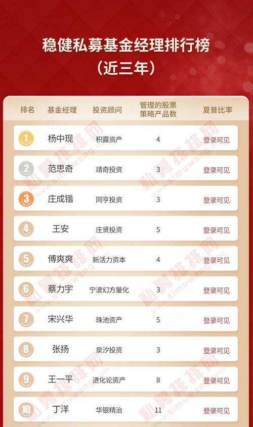 王一平庄涛林园冯柳悉数上榜稳健基金经理榜单火热出炉