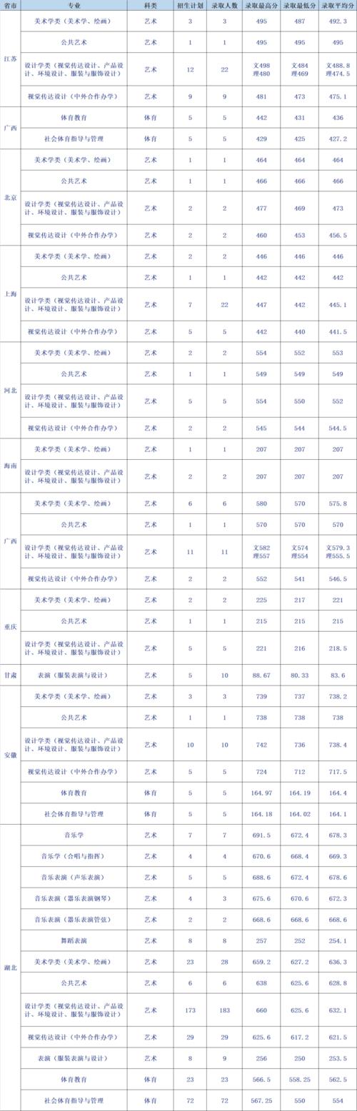 江汉大学录取分数线是多少2021江汉大学录取分数线2021