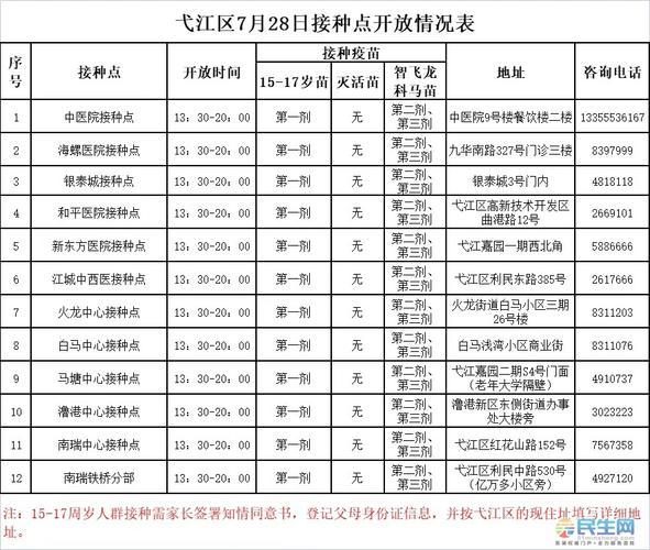 728芜湖疫苗接种点信息弋江区可打龙科马苗及1517岁苗